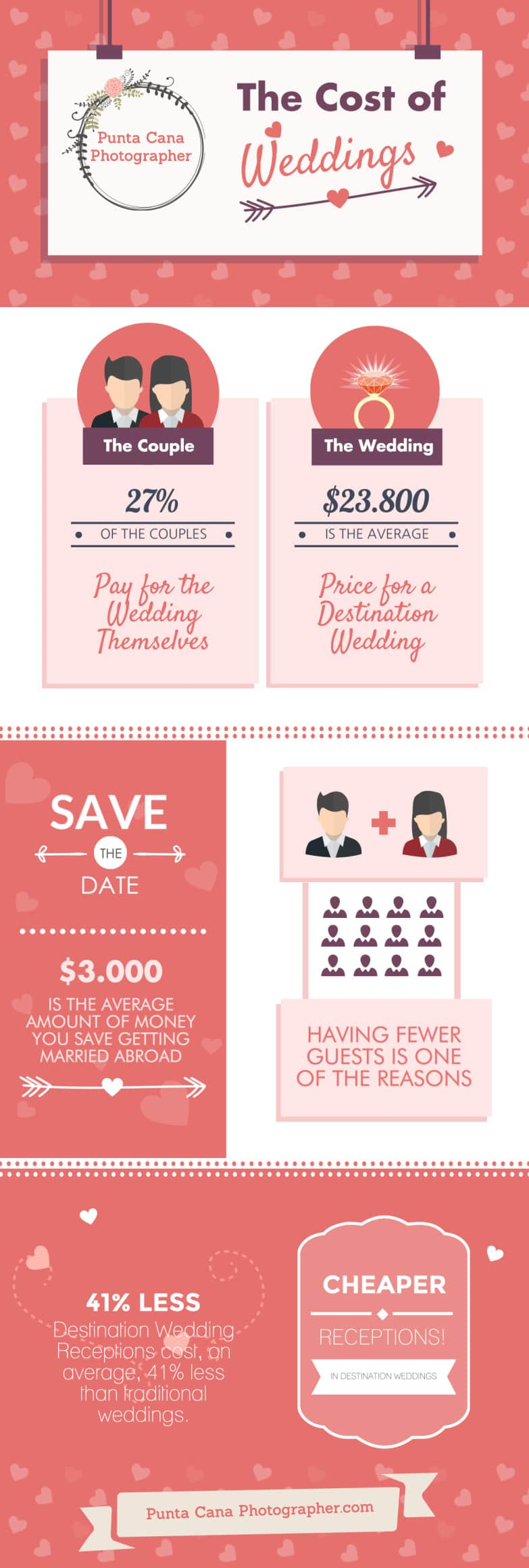 Destination Wedding Cost by Punta Cana Photographer