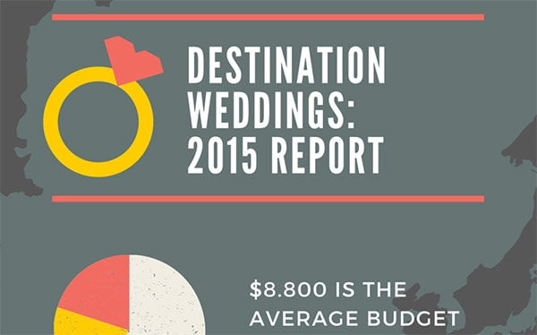 Destination Weddings Analysis: 2015 Report