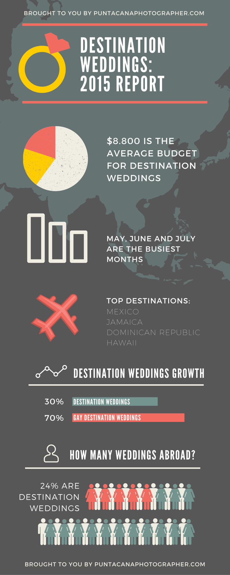 Destination Weddings Report 2015 by Punta Cana Photographer